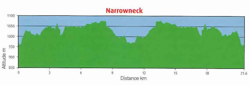 Narrowneck Altitude vs Distance Graph